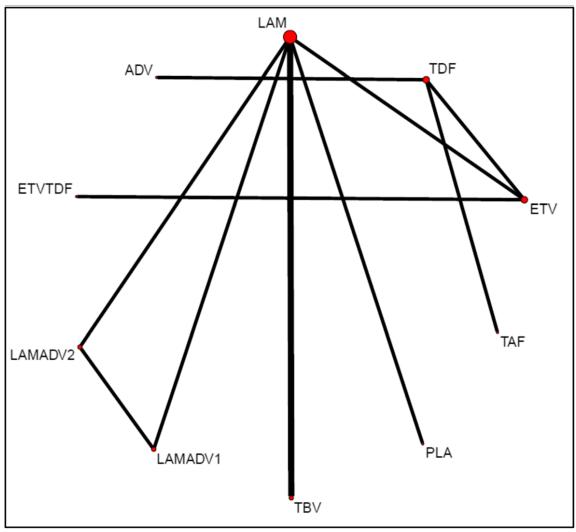 Fig 4: LAM, TDF, ETV, TAF, PLA, TBV, LAMADV1, LAMADV2, ETVTDF, ADV